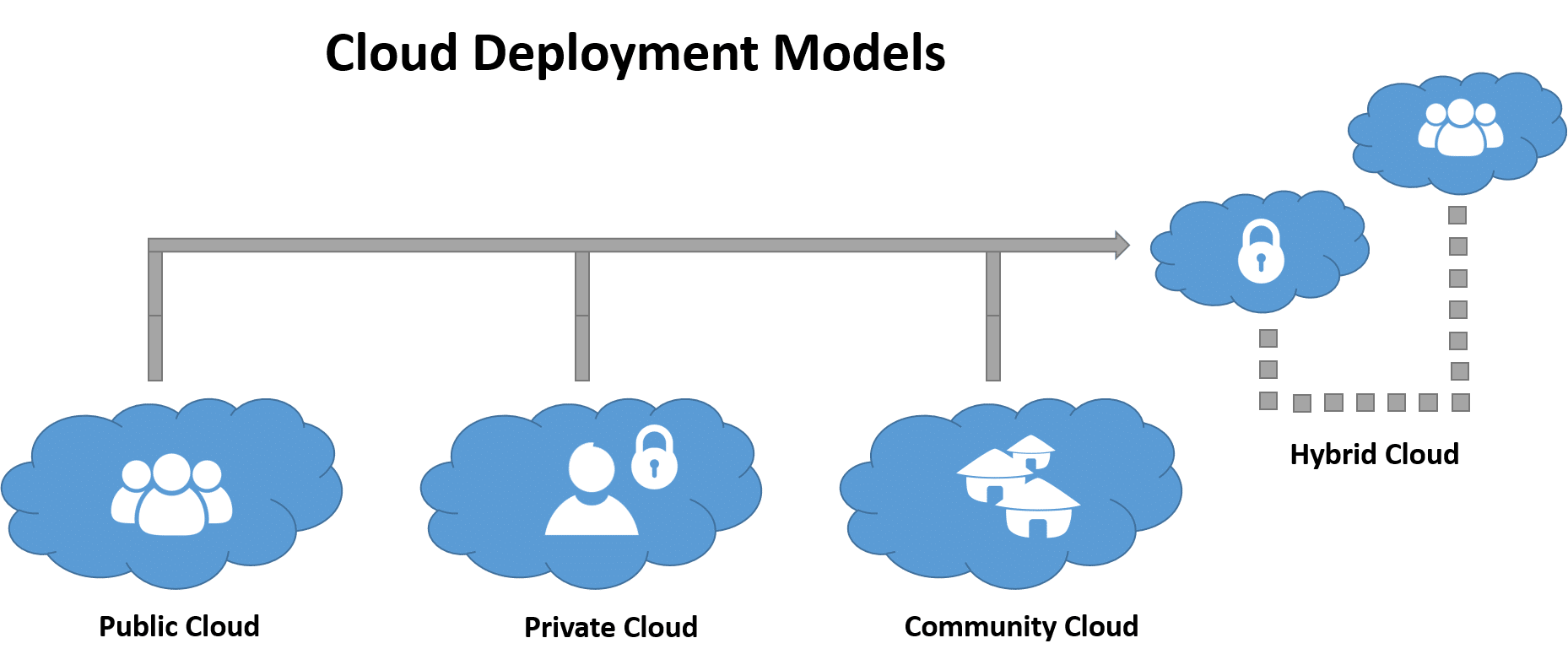 Cloud-deployment-models